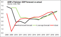 GDP contraction: worse than projected?