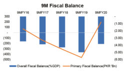 Fiscal Roundup: 9MFY20
